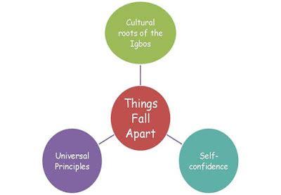 Things fall apart tradition essay